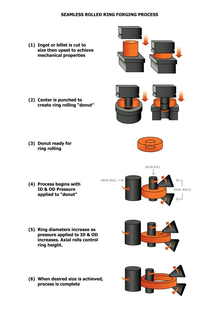 rolled ring forging process in an illustration