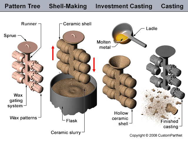 who is the best investment casting?
